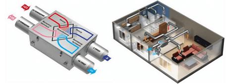 Μηχανικός αερισμός με ανάκτηση θερμότητας | Ρούπας Υδραυλικά
